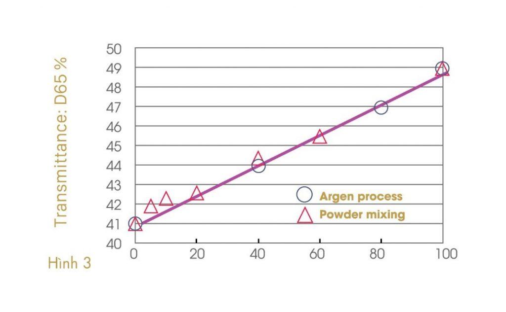 argen-z-ht-2