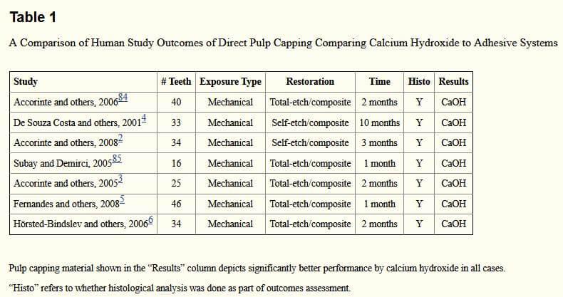 So sánh canxi hydroxit với hệ thống kết dính